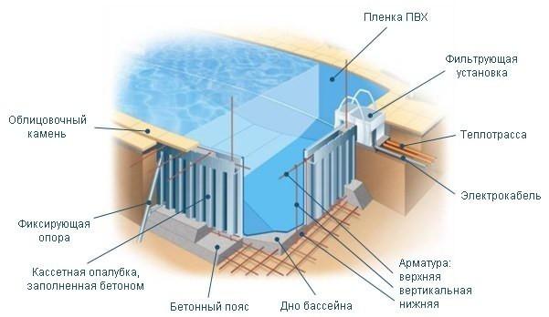 Схема армирования котлована под бассейн.