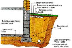 Схема устройства дренажа на участке