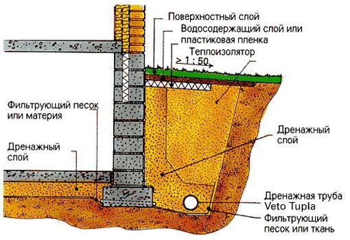 Схема устройства дренажа на