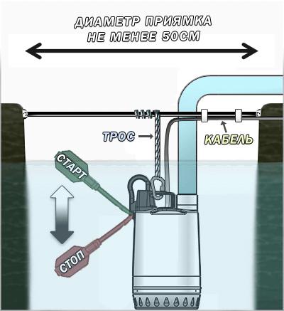 Схема установки фекального