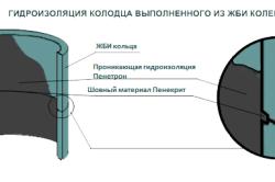 Схема герметизации колодца из жб колец