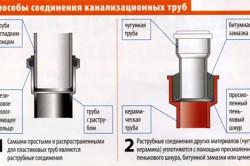 Схема соединения канализационных труб.