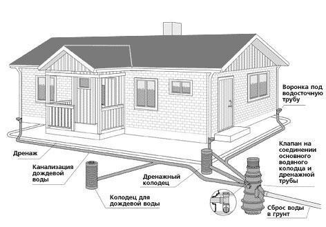 Схема канализации частного дома.