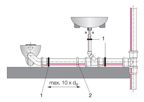Соединение горизонтального участка внутренней канализации с вертикальным