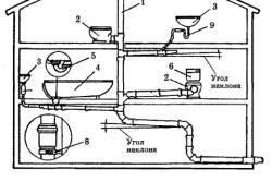Схема канализации в частном доме.