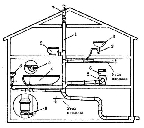 Типовая схема канализации в частном двухэтажном доме