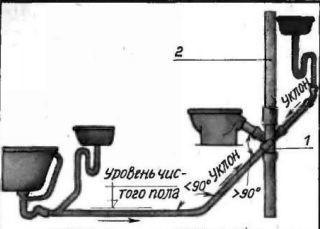Схема уклона канализации