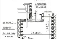 Схема выгребной ямы в частном доме.