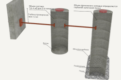 Схема устройства дренажа - колодца