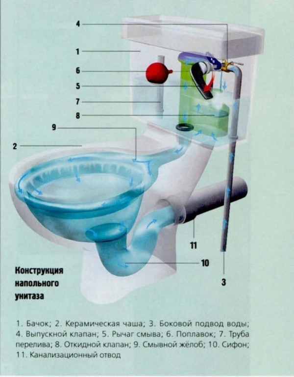 Конструкция напольного унитаза.