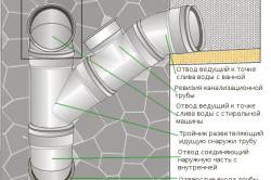 Схема подключения систем отводов канализации