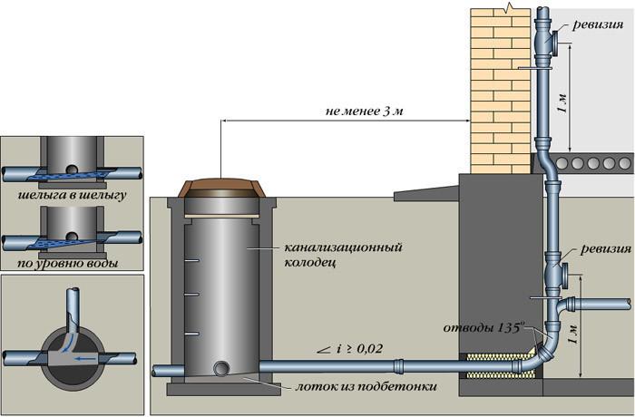 Выпуск канализационного трубопровода в подвале