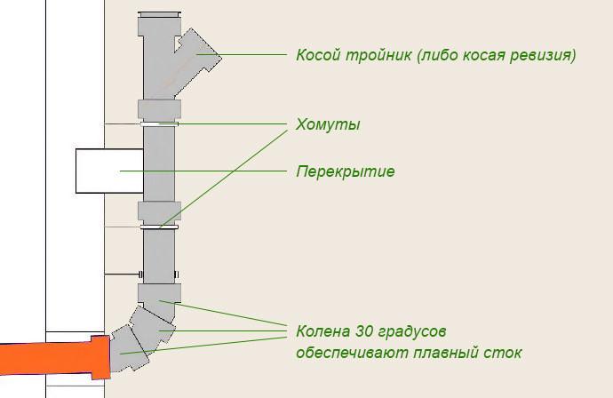 Схема соединения стояка с