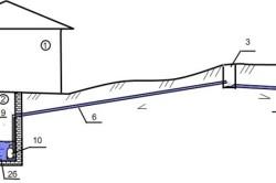 Схема напорной канализации для частного дома