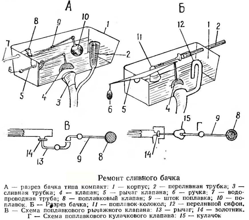 Схема ремонта сливного бочка