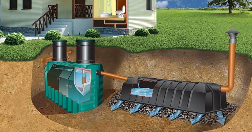 Cептик – это устройство в котором накапливаются  и очищаются сточные воды, поступающие из дома.