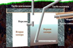 Устройство септика с очищением стоков