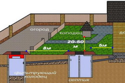 Схема наружной прокладки канализационных систем частного дома