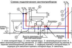 Схема подключения к канализации