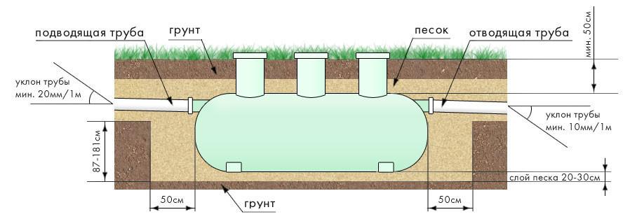 Схема подземного монтажа септика
