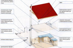 Подробная схема домовой канализации