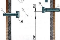 Схема устройства септика: 1 - труба выпуска в колодец-фильтр; 2 - засыпка; 3 - отмоска; 4 - утеплитель; 5 - уровень септика по заполнению; 6 - противозасорные тройники; 7 - вентиляционный стояк; 8 - вводная труба