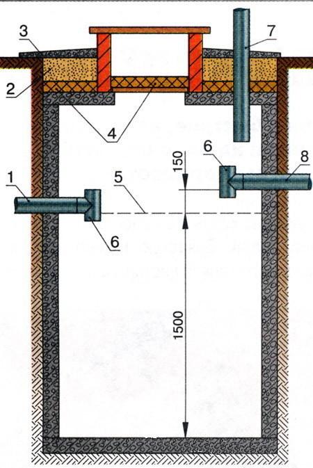 Схема устройства септика: 1