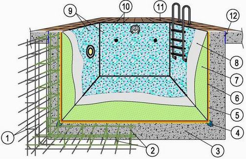 Схема устройства бетонного бассейна