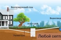 Схема прокладки труб внешней канализации в частном доме