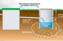 Схема обустройства бетонного септика