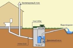 Схема закладки канализационных труб