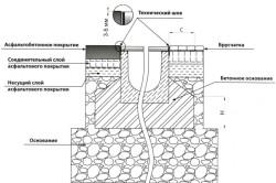 Схема установки поверхностного водоотвода