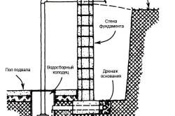 Схема работ по устройству дренажа