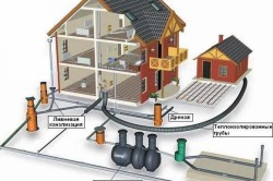 sistema kanalizacii na dache
