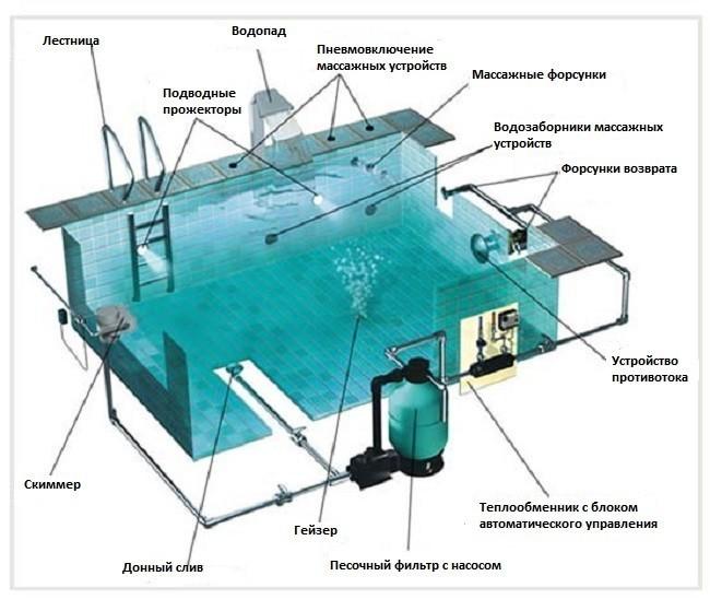 Схема конструкции любого бассейна