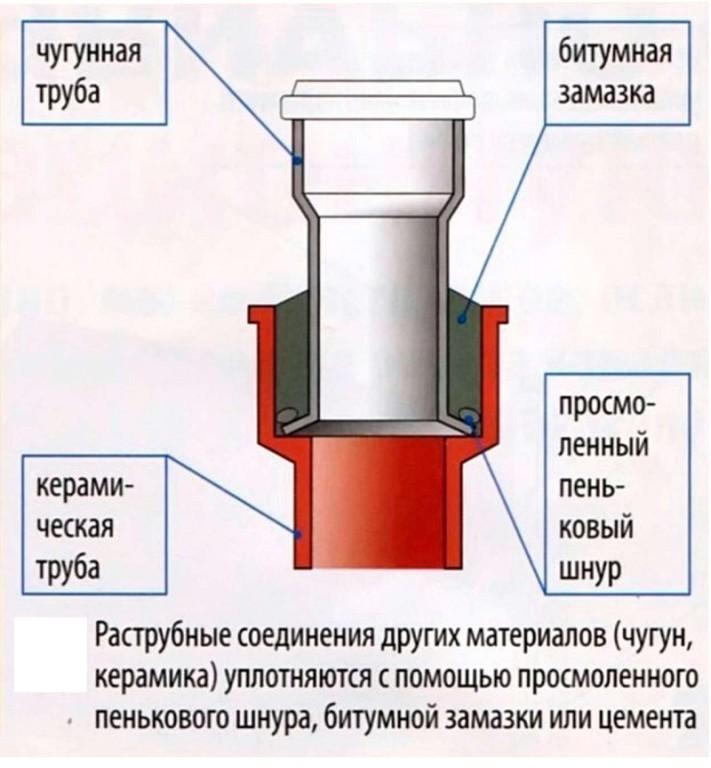 Раструбное соединение керамических труб
