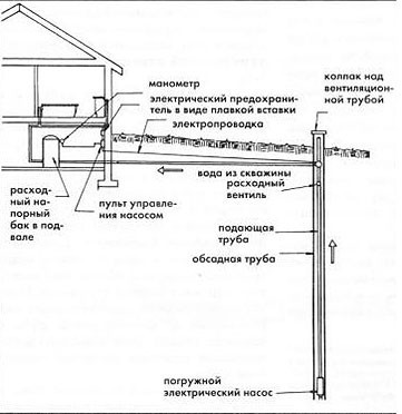 Схема водопровода со скважиной