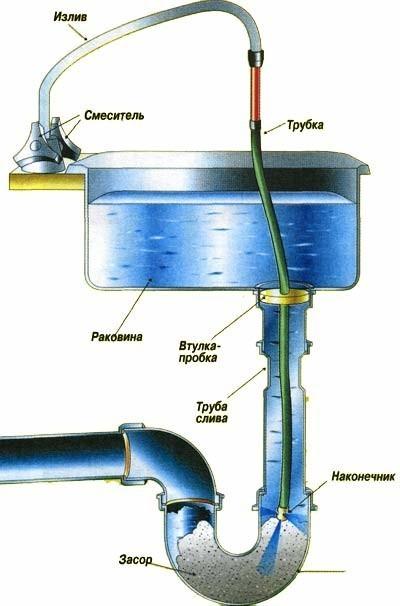 Схема пробивки засора сантехническим тросом