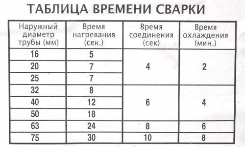 Таблица времени нагрева полипропиленовых труб.