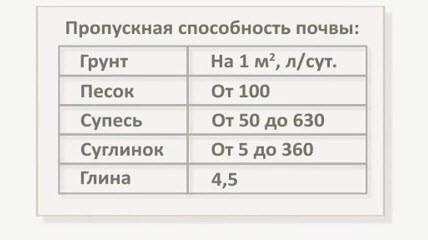 Таблица пропускной способности почв.