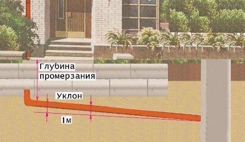 Уклон труб наружной канализации.