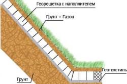 Схема укрепления канавы геосеткой