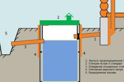 Схема организации канализации за территорией дома.