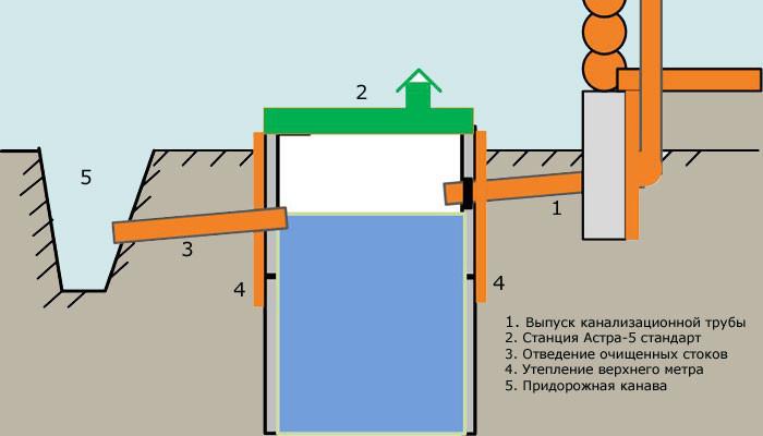 Схема канализация на даче своими руками схема