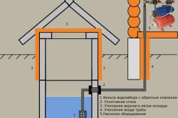 Схема установки фильтра в колодец