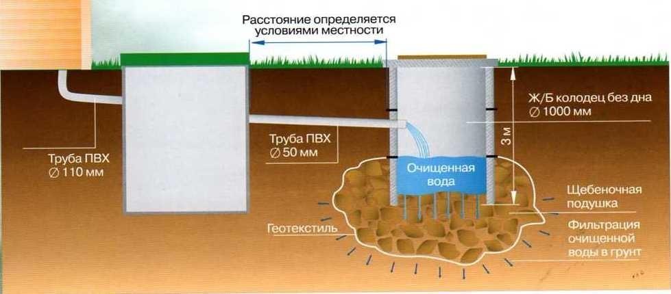 Схема устройства септика из бетонных колец