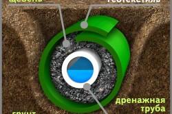 Схема устройства закрытого дренажа с использованием геотекстиля