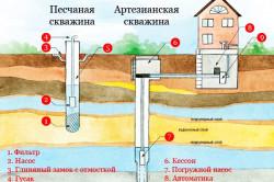 Организация водоснабжения.
