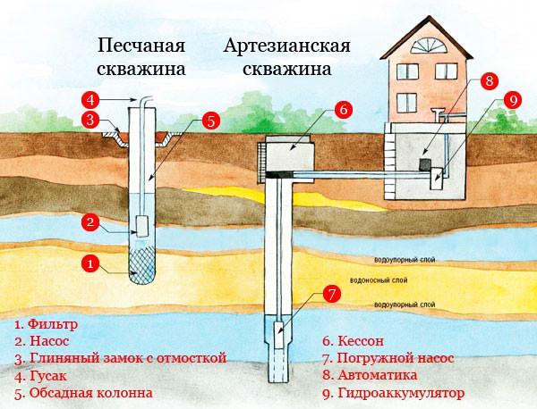Водопровод в своем доДерево изделия своими руками