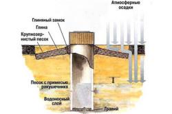 Схема опускания бетонных колец в колодец